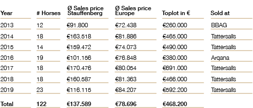 Salesconsignmentstatistics.png