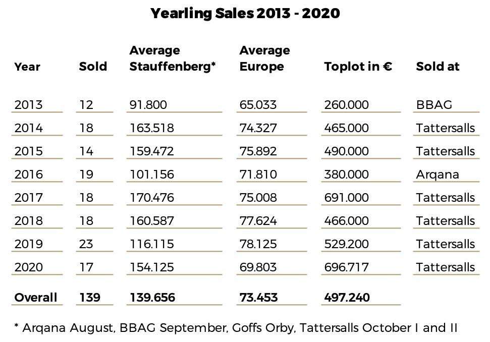 YearlingSalesTotal_2013-2020.jpg